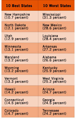 10-best-and-worst-states-croppedolor.jpg