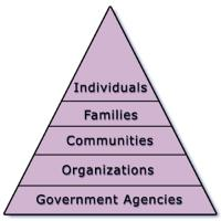Cradle to Prison Pipeline Pyramid