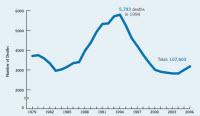 Firearm deaths 1979-2006